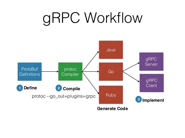 Building High Performance Apis In Go Using Grpc And