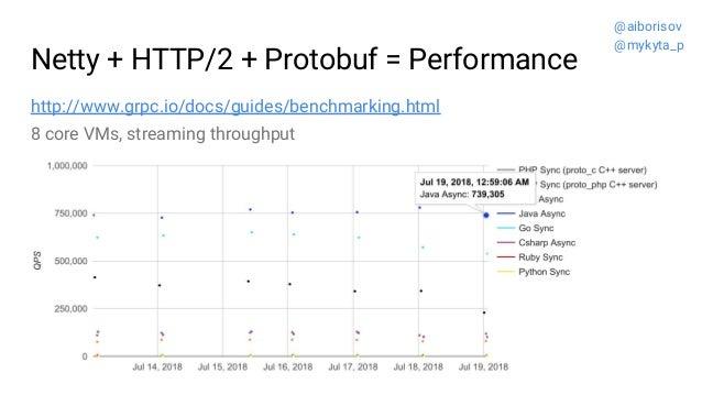 Netty + HTTP/2 + Protobuf = Performance http://www.grpc.io/docs/guides/benchmarking.html @aiborisov @mykyta_p 8 core VMs, ...