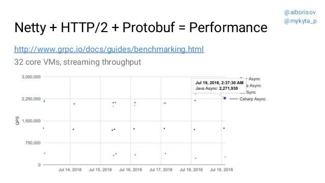 Netty + HTTP/2 + Protobuf = Performance http://www.grpc.io/docs/guides/benchmarking.html @aiborisov @mykyta_p 32 core VMs,...