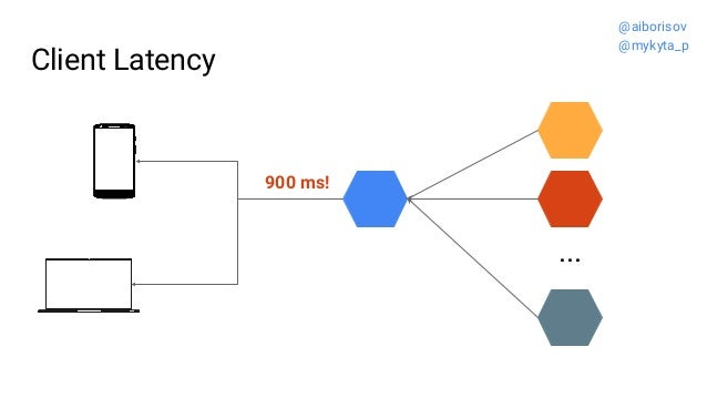 Client Latency ... 900 ms! @aiborisov @mykyta_p
