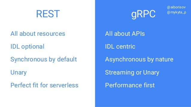 All about resources IDL optional Synchronous by default Unary Perfect fit for serverless All about APIs IDL centric Asynch...