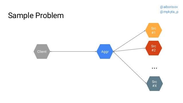 Sample Problem Src #2 Src #1 ... Src #X Client Aggr @aiborisov @mykyta_p