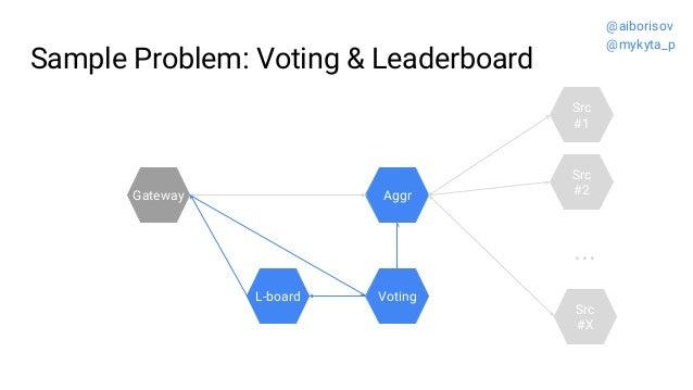 Sample Problem: Voting & Leaderboard Src #2 Src #1 ... Src #X Gateway Voting Aggr L-board @aiborisov @mykyta_p