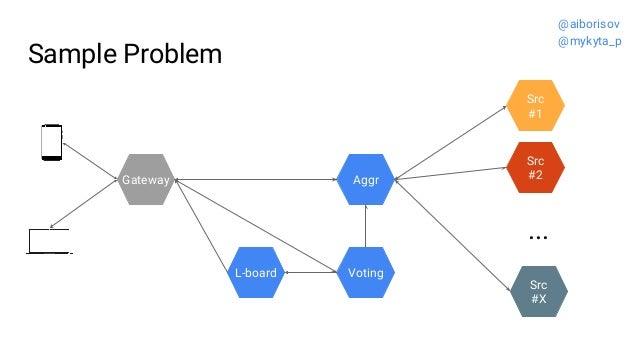 Sample Problem Src #2 Src #1 ... Src #X Gateway VotingL-board Aggr @aiborisov @mykyta_p