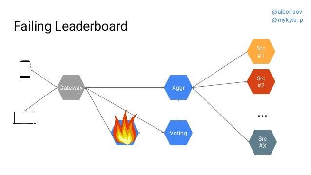Failing Leaderboard Src #2 Src #1 ... Src #X Gateway Voting Aggr @aiborisov @mykyta_p