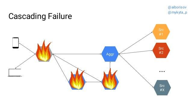 Cascading Failure Src #2 Src #1 ... Src #X Gateway Voting Aggr @aiborisov @mykyta_p