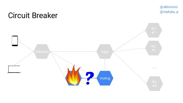 Circuit Breaker Src #2 Src #1 ... Src #X Gateway VotingL-board Aggr @aiborisov @mykyta_p
