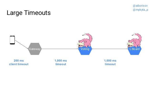 Large Timeouts Gateway Voting L-Board 1,000 ms timeout 1,000 ms timeout 200 ms client timeout @aiborisov @mykyta_p