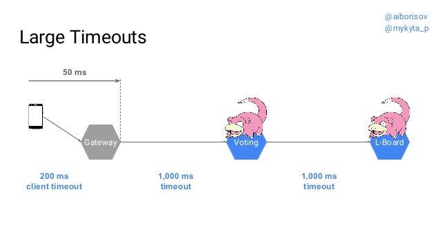 Large Timeouts Gateway Voting L-Board 1,000 ms timeout 1,000 ms timeout 200 ms client timeout 50 ms @aiborisov @mykyta_p