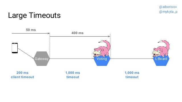 Large Timeouts Gateway Voting L-Board 1,000 ms timeout 1,000 ms timeout 200 ms client timeout 50 ms 400 ms @aiborisov @myk...
