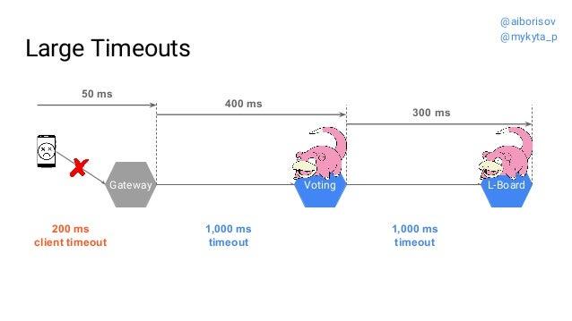 Large Timeouts Gateway Voting L-Board 1,000 ms timeout 1,000 ms timeout 200 ms client timeout 50 ms 400 ms 300 ms @aiboris...