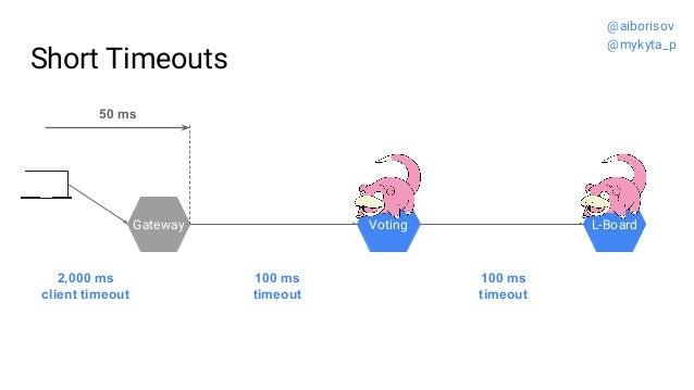 Short Timeouts Gateway Voting L-Board 100 ms timeout 100 ms timeout 2,000 ms client timeout 50 ms @aiborisov @mykyta_p