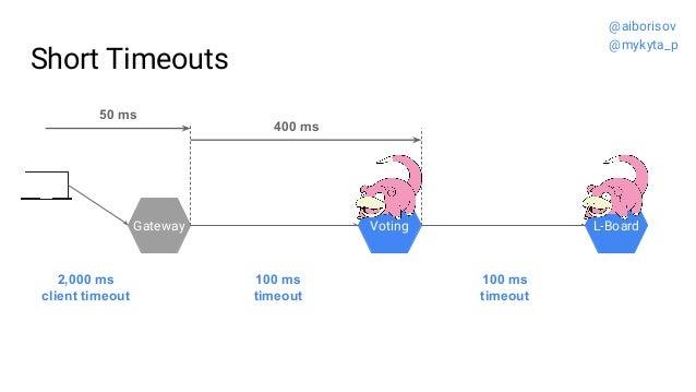 Short Timeouts Gateway Voting L-Board 100 ms timeout 100 ms timeout 2,000 ms client timeout 50 ms 400 ms @aiborisov @mykyt...