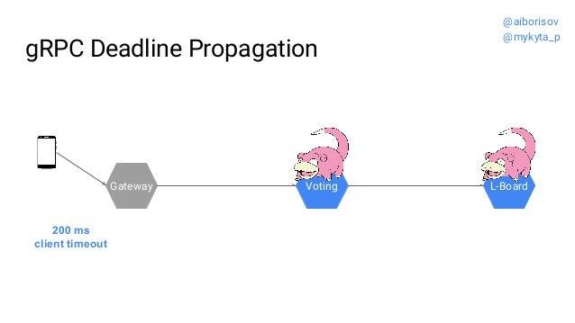 gRPC Deadline Propagation Gateway Voting L-Board 200 ms client timeout @aiborisov @mykyta_p