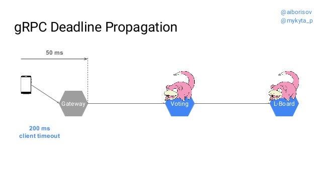 gRPC Deadline Propagation Gateway Voting L-Board 200 ms client timeout 50 ms @aiborisov @mykyta_p