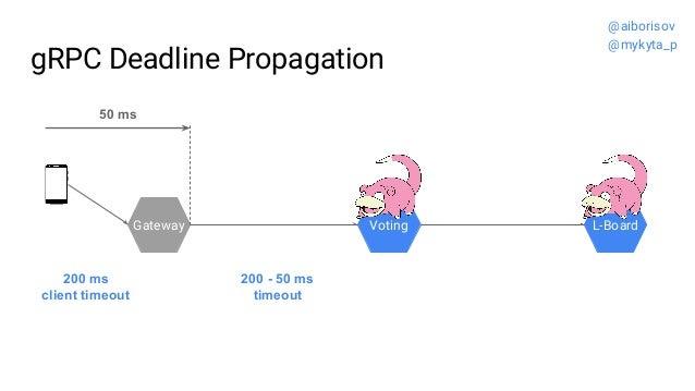 gRPC Deadline Propagation Gateway Voting L-Board 200 - 50 ms timeout 200 ms client timeout 50 ms @aiborisov @mykyta_p