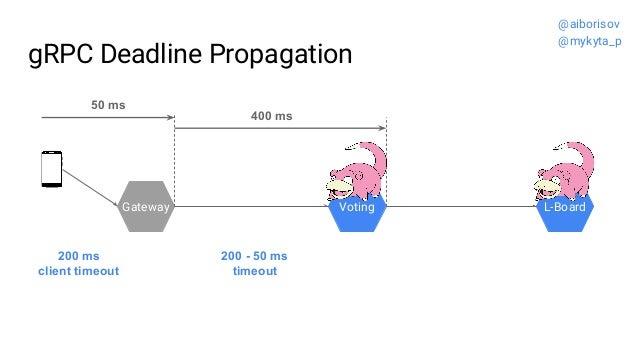 gRPC Deadline Propagation Gateway Voting L-Board 200 - 50 ms timeout 200 ms client timeout 50 ms 400 ms @aiborisov @mykyta...