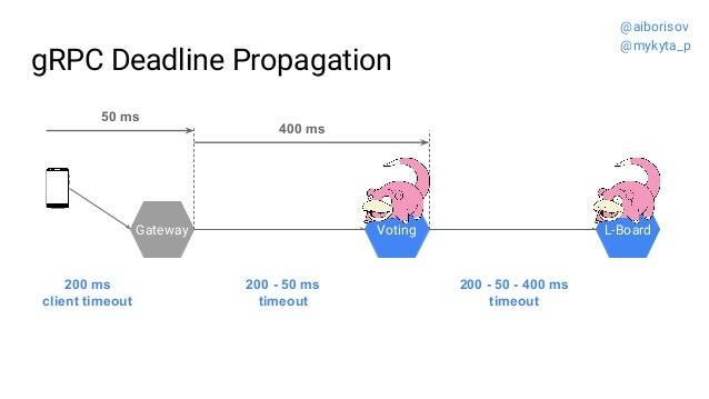 gRPC Deadline Propagation Gateway Voting L-Board 200 - 50 - 400 ms timeout 200 - 50 ms timeout 200 ms client timeout 50 ms...