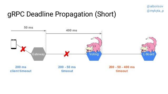 gRPC Deadline Propagation (Short) Gateway Voting L-Board 200 - 50 - 400 ms timeout 200 - 50 ms timeout 200 ms client timeo...