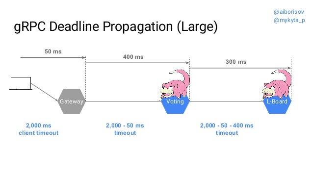 gRPC Deadline Propagation (Large) Gateway Voting L-Board 2,000 - 50 - 400 ms timeout 2,000 - 50 ms timeout 2,000 ms client...