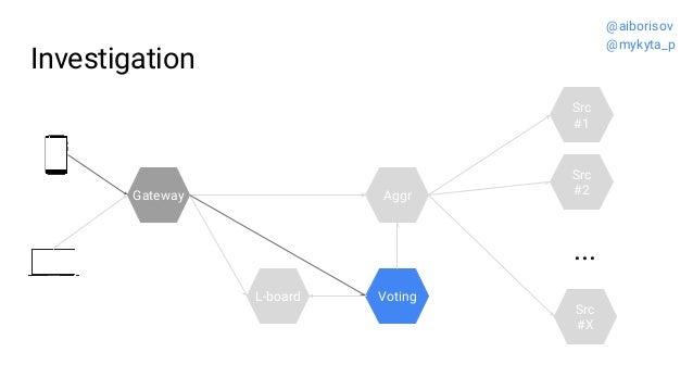 L-board Aggr Investigation Src #2 Src #1 ... Src #X Gateway Voting @aiborisov @mykyta_p