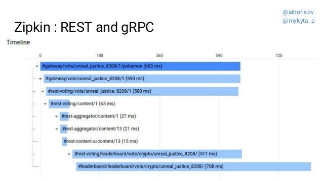 Zipkin : REST and gRPC @aiborisov @mykyta_p