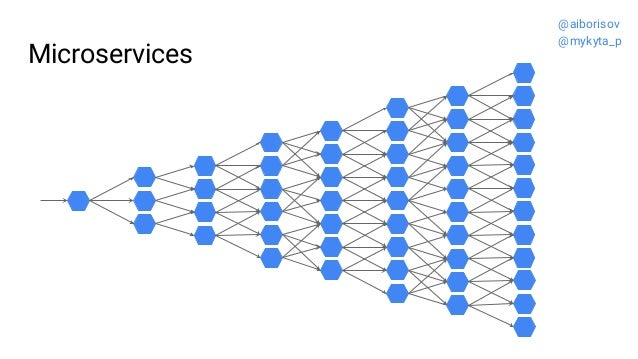 Microservices @aiborisov @mykyta_p