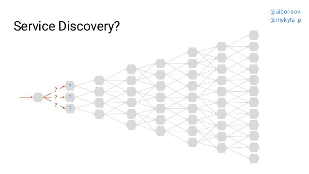 Service Discovery? ? ? ? ? ? ? @aiborisov @mykyta_p
