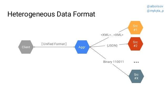 Heterogeneous Data Format Src #2 Src #1 Aggr ... Src #X <XML>...<XML> {JSON} Binary 110011 [ Unified Format ] Client @aibo...