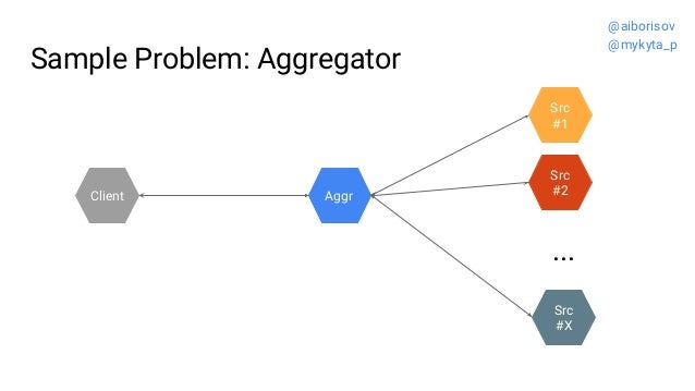 Sample Problem: Aggregator Src #2 Src #1 Aggr ... Src #X Client @aiborisov @mykyta_p