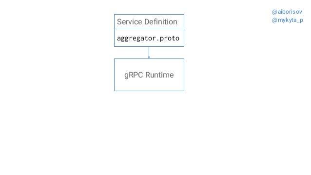 Service Definition aggregator.proto gRPC Runtime @aiborisov @mykyta_p