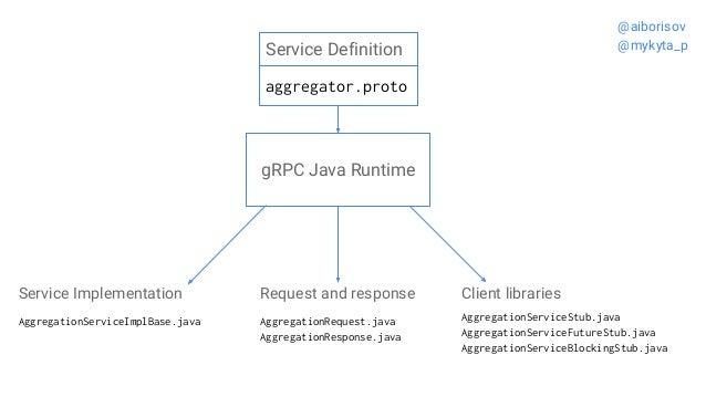 Service Definition aggregator.proto AggregationServiceImplBase.java AggregationRequest.java AggregationResponse.java Aggre...