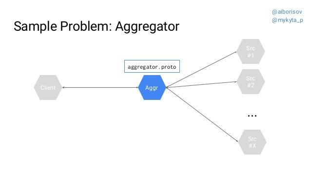 Sample Problem: Aggregator Src #2 Src #1 Aggr ... Src #X Client aggregator.proto @aiborisov @mykyta_p