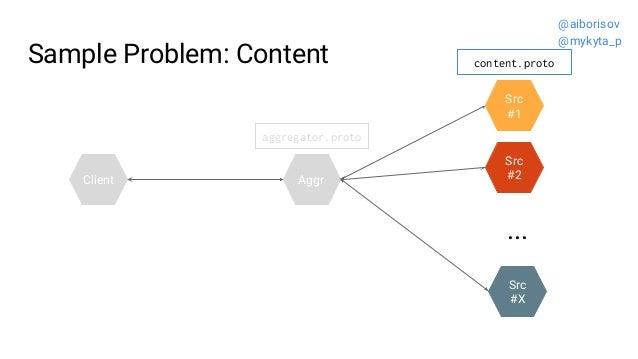 Sample Problem: Content Src #2 Src #1 Aggr ... Src #X Client aggregator.proto content.proto @aiborisov @mykyta_p