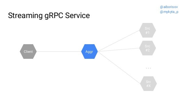 Streaming gRPC Service Src #2 Src #1 Aggr ... Src #X Client @aiborisov @mykyta_p