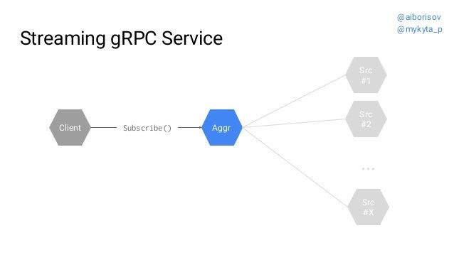 Streaming gRPC Service Src #2 Src #1 Aggr ... Src #X Client Subscribe() @aiborisov @mykyta_p