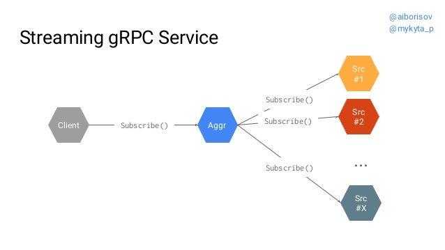 Streaming gRPC Service Src #2 Src #1 Aggr ... Src #X Client Subscribe() Subscribe() Subscribe() Subscribe() @aiborisov @my...