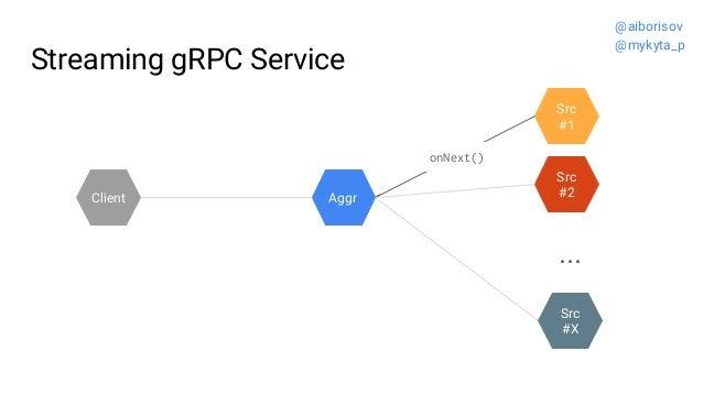 Streaming gRPC Service Src #2 Src #1 Aggr ... Src #X Client onNext() @aiborisov @mykyta_p