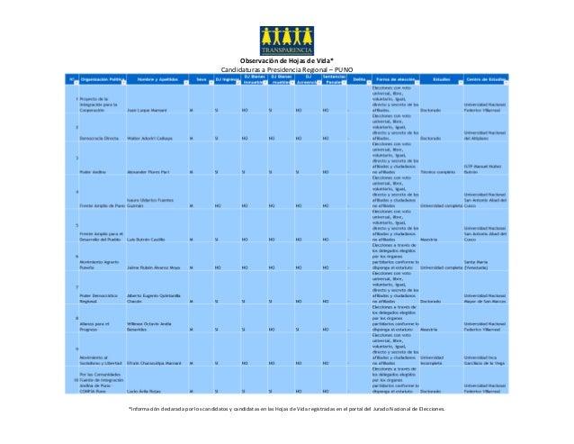 Observación de Hojas de Vida* Candidaturas a Presidencia Regional – PUNO *Información declarada por los candidatos y candi...