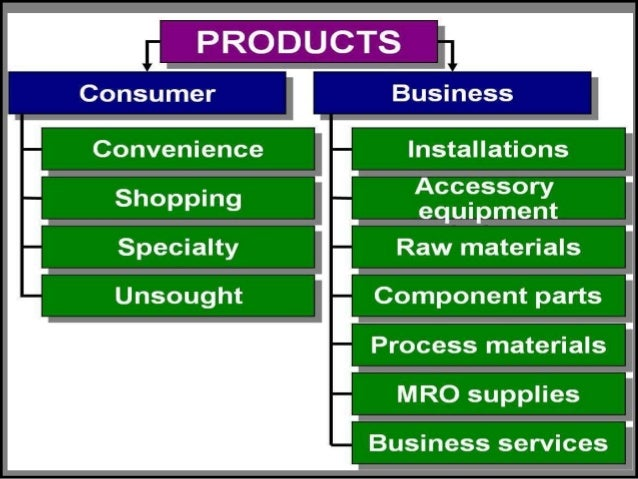 Difference Between Product Marketing and Service Marketing
