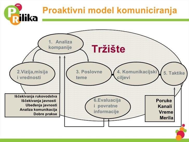Proaktivni model komuniciranja Tržište  <ul><li>Analiza </li></ul><ul><li>kompanije </li></ul>2.Vi zija,misija  i  v redno...