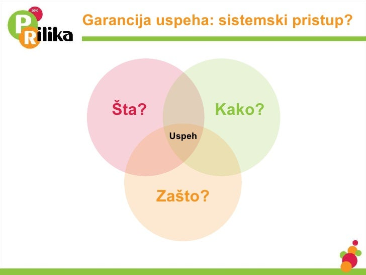 Garancija uspeha: sistemski pristup? U speh Šta? Kako? Zašto?