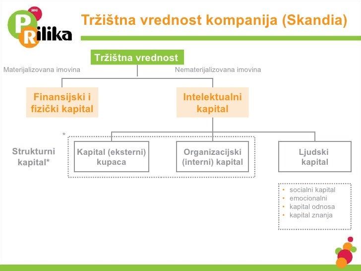 Tržištna vrednost kompanija (Skandia) Finansijski i fizički kapital Intelektualni kapital Organizacijski (interni) kapital...