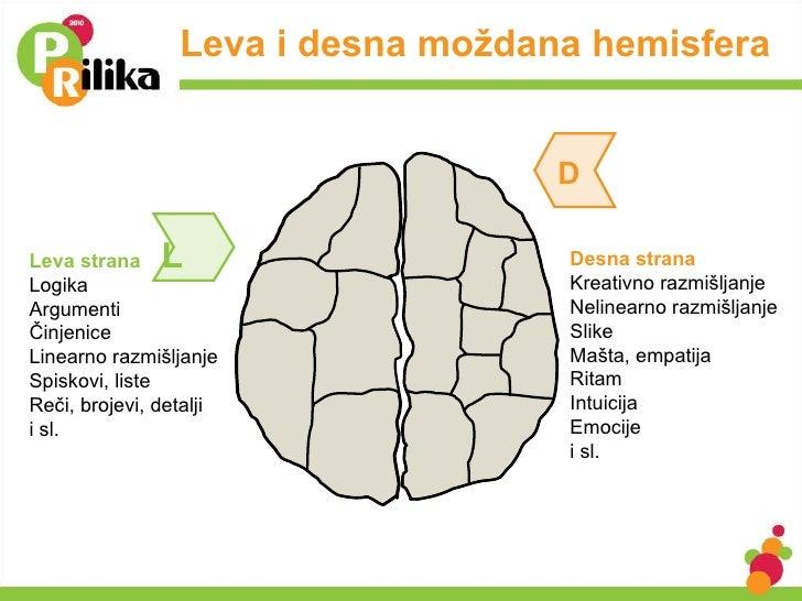 Leva i desna moždana hemisfera Leva strana Logika Argumenti Činjenice Linearno razmišljanje Spiskovi, liste Reči, brojevi,...
