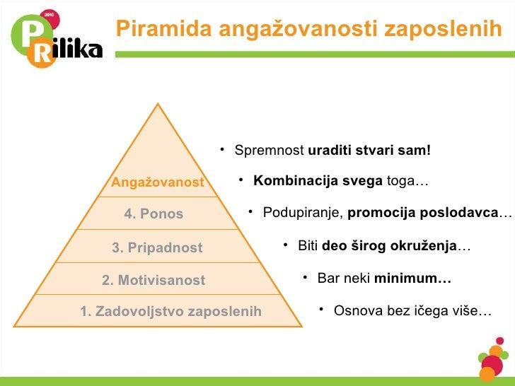 Piramida angažovanosti zaposlenih 1. Zadovoljstvo zaposlenih 2. Motivisanost  3. Pripadnost  4. Ponos Angažovanost <ul><li...