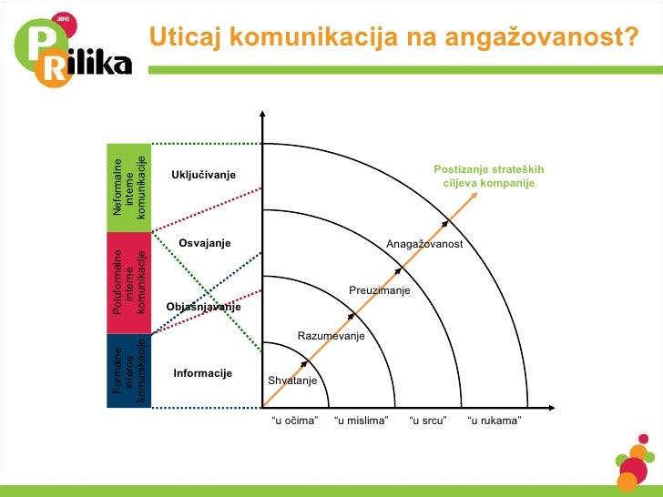 Uticaj komunikacija na angažovanost? Shvatanje Razumevanje Preuzimanje Anagažovanost Postizanje strate ških ciljeva kompan...