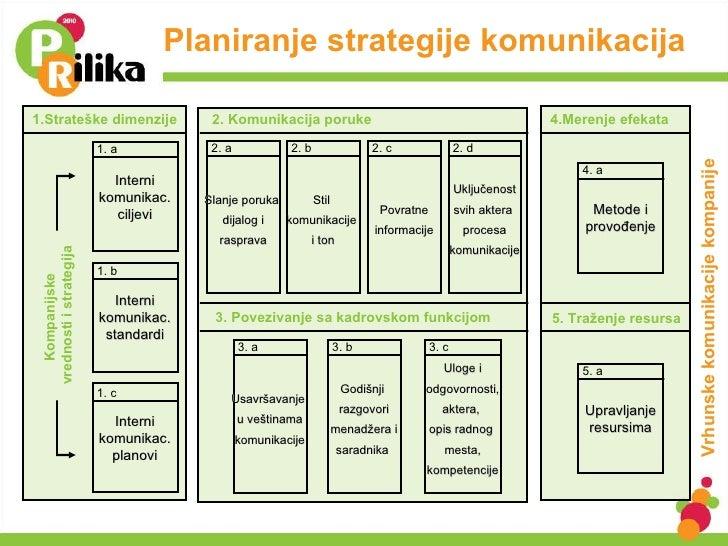 Planiranje strategije komunikacija  1.Strateške dimenzije 4.Merenje efekata 2. Komunikacija poruke 3 .  Povezivanje sa kad...