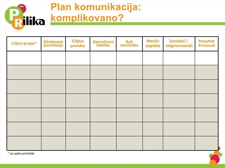 Plan komunikacija: komplikovano? * po padu prioriteta Ciljna grupa* Očekivanoponašanje Ciljna poruka Operativna taktika Ro...