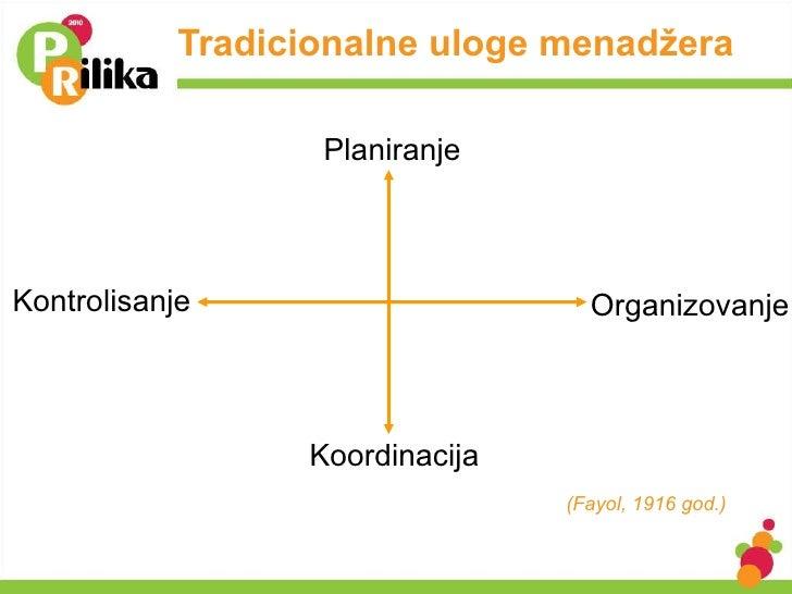 Tradicionalne uloge menadžera Organizovanje Kontrolisanje Koordinacija Planiranje (Fayol, 1916 god.)