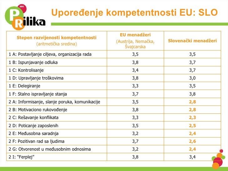 Upoređenje kompetentnosti EU: SLO Stepen razvijenosti kompetentnosti (aritmetička sredina) EU menadžeri (Austrija, Nemačka...